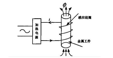 高频感应加热机遭遇水温报警及排除方法